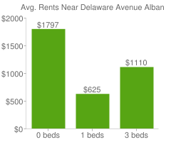 Graph of average rent prices for Delaware Avenue Albany